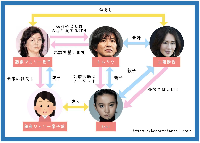 藤島ジュリー景子とキムタクと工藤静香とKokiの関係相関図画像