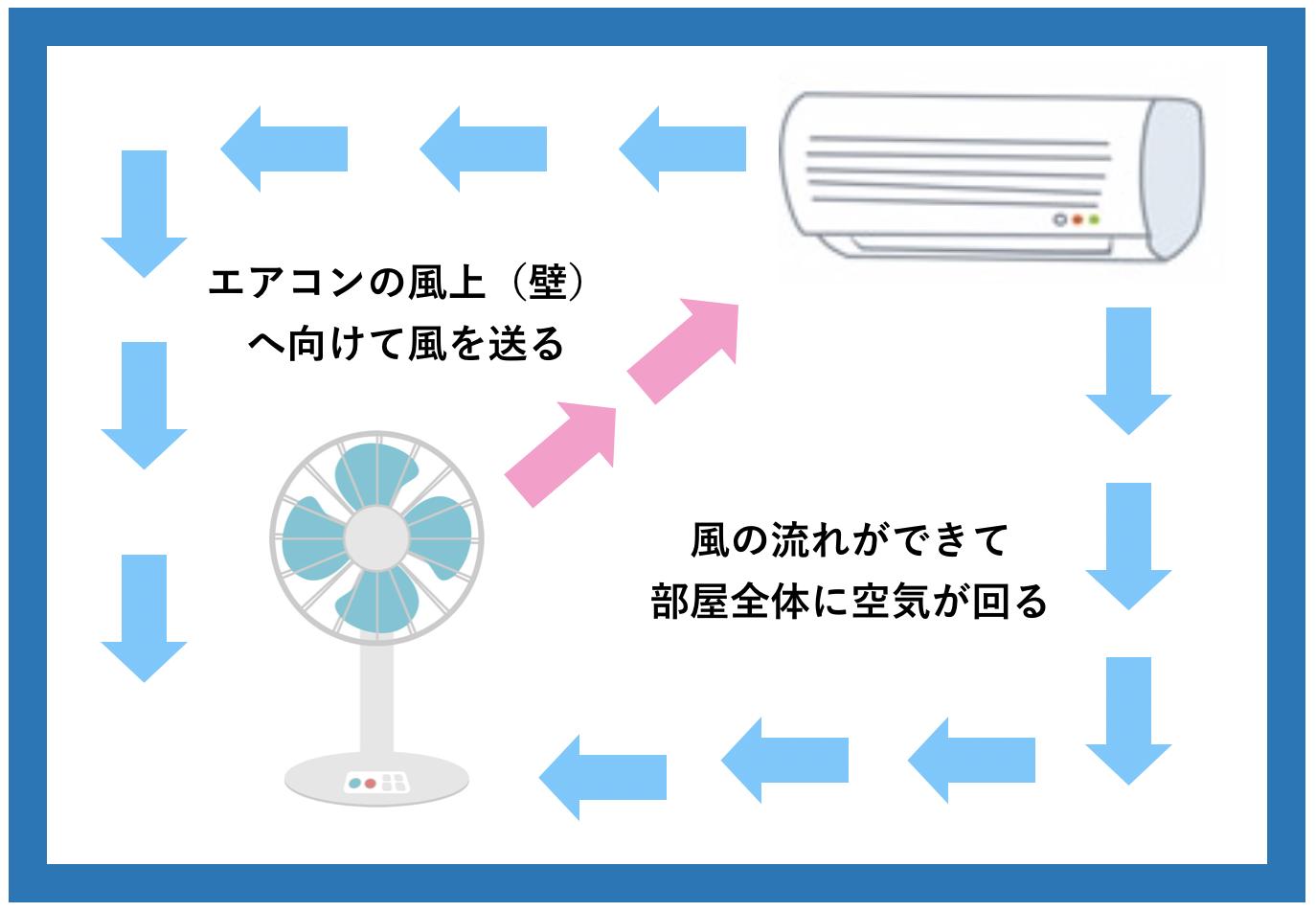 エアコンだけを使った場合の部屋の空気の循環