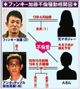 アンタッチャブル柴田の嫁とファンキー加藤の不倫相関図画像
