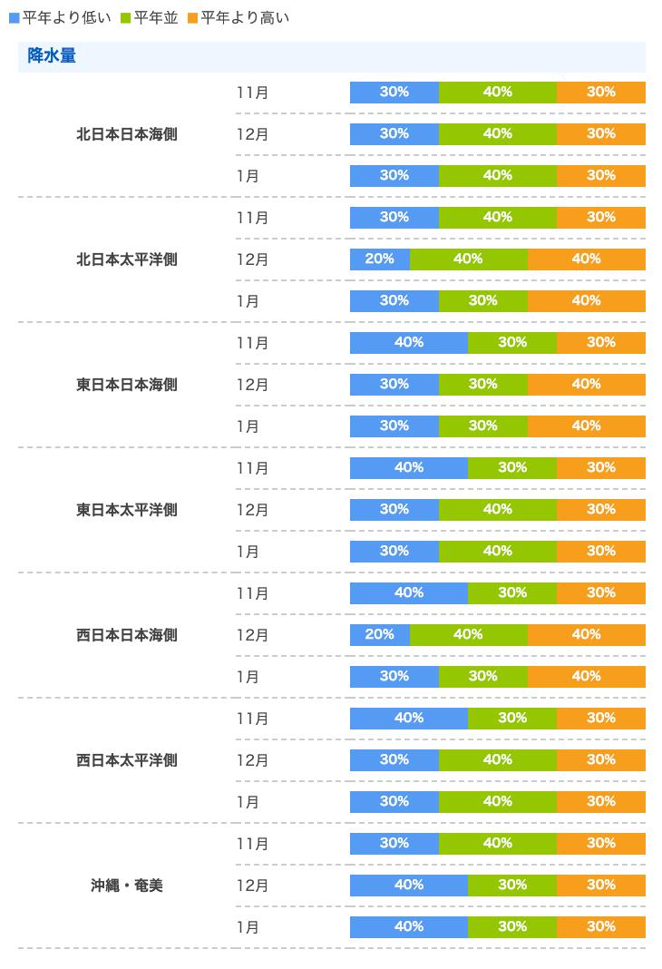2020年から2021年の降水量予想