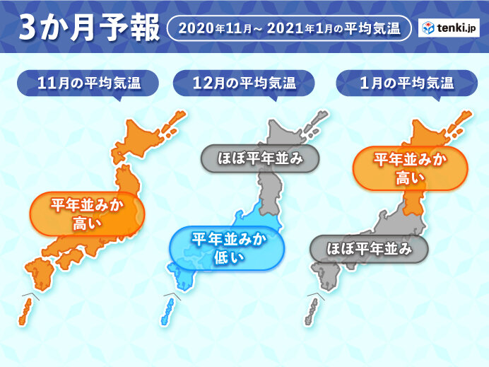 2020年から2021年の気温予想